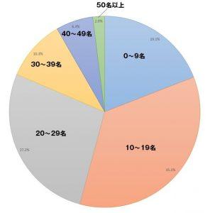 音楽教室生徒数アンケート統計グラフ